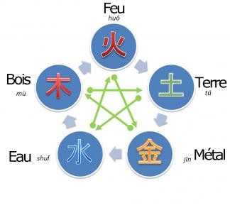 elements-du-feng-shui